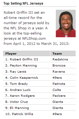 RG3 had the top Selling Jersey of All-Time in 2012-13