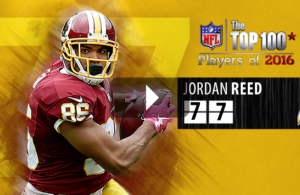 "Jordan Reed Named Number 77, ""NFL Top 100 of 2016"""