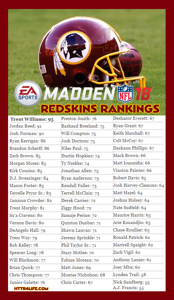 Washington Redskins 2018 Madden Football Ratings